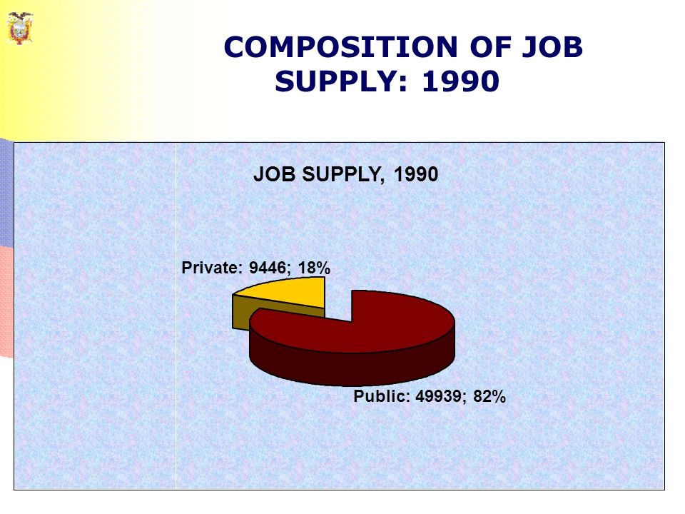 COMPOSITION OF JOB SUPPLY: 1990 JOB SUPPLY, 1990 Public: 49939; 82% Private: 9446; 18%