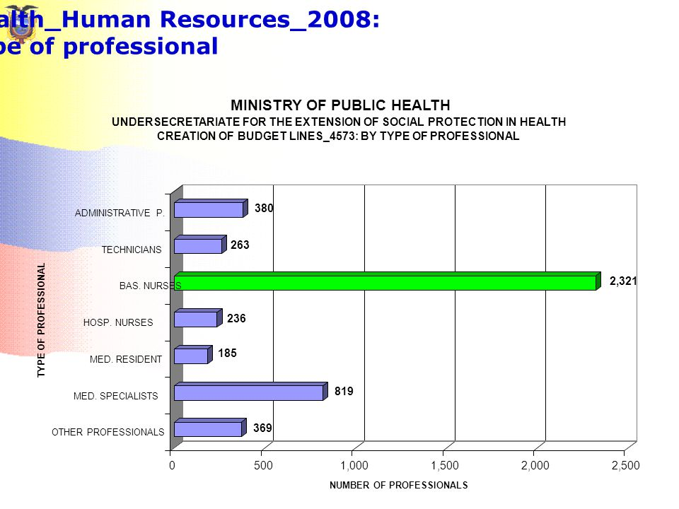 Ministry of Public Health_Human Resources_2008: by type of professional 369 819 185 236 2,321 263 380 05001,0001,5002,0002,500 NUMBER OF PROFESSIONALS OTHER PROFESSIONALS MED.