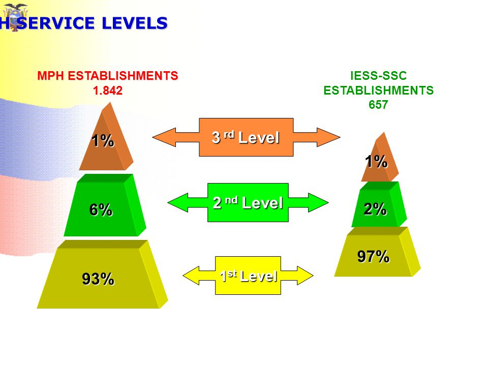HEALTH SERVICE LEVELS 6% 1% 93% 2% 1% 97% 1 st Level 2 nd Level 3 rd Level MPH ESTABLISHMENTS 1.842 IESS-SSC ESTABLISHMENTS 657