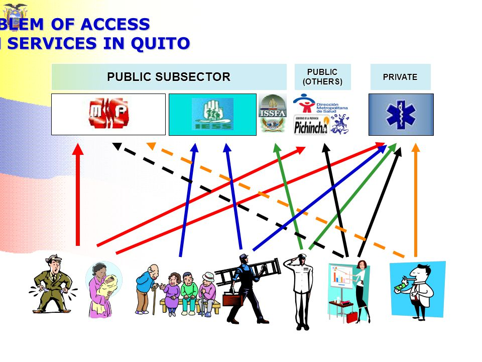 THE PROBLEM OF ACCESS TO HEALTH SERVICES IN QUITO PUBLIC SUBSECTOR PUBLIC (OTHERS) PRIVATE