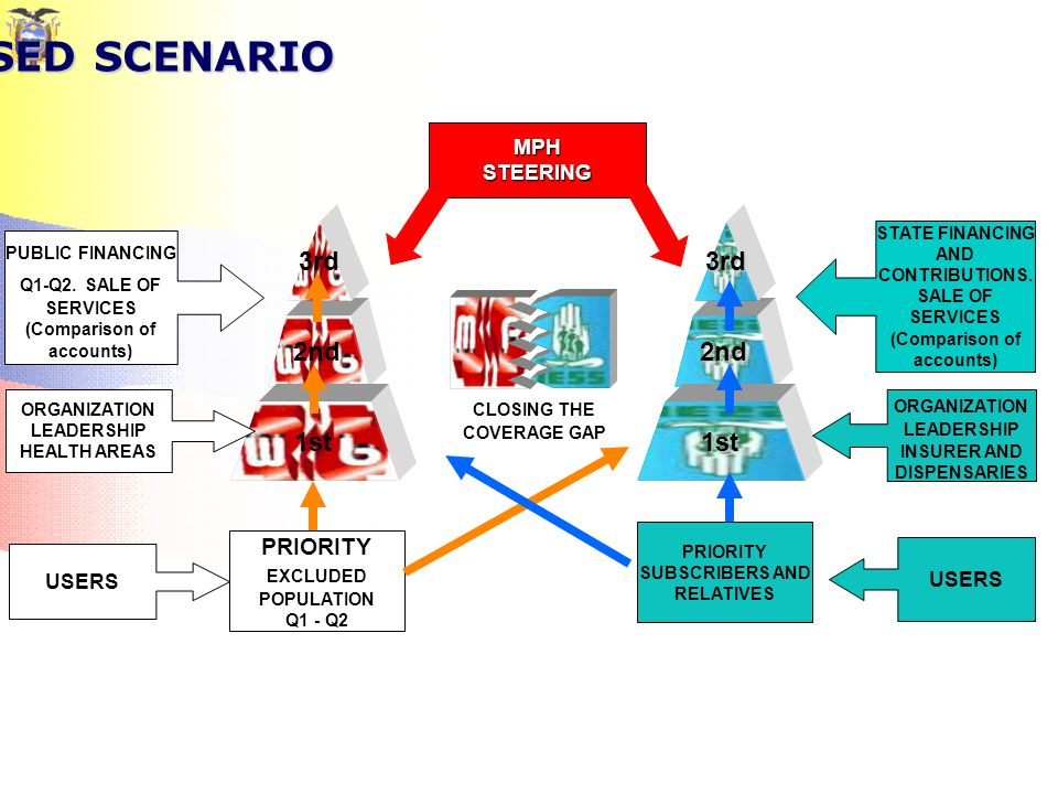 PROPOSED SCENARIO 2nd 3rd 1st 2nd 3rd 1st PUBLIC FINANCING Q1-Q2.
