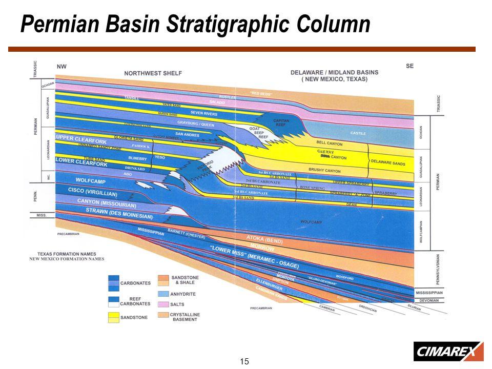 15 Permian Basin Stratigraphic Column
