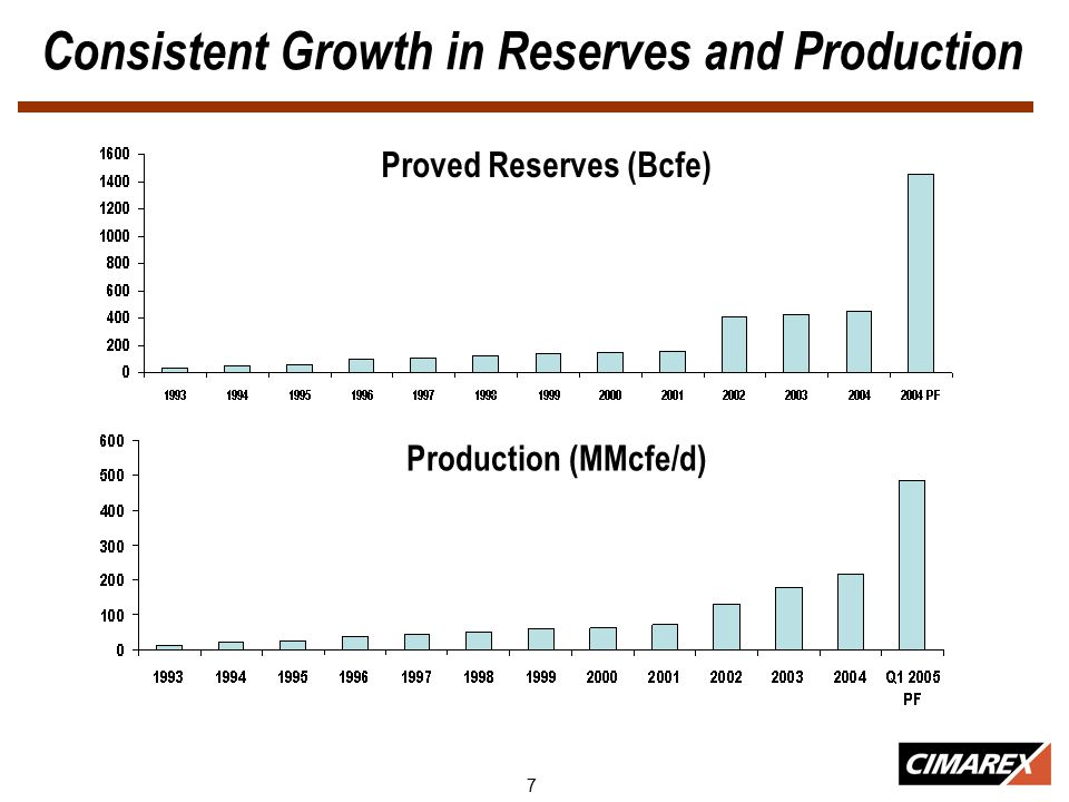 7 Consistent Growth in Reserves and Production Production (MMcfe/d) Proved Reserves (Bcfe)