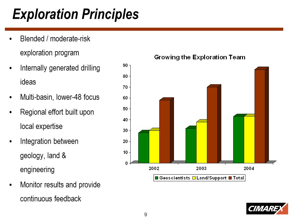 9 Exploration Principles Blended / moderate-risk exploration program Internally generated drilling ideas Multi-basin, lower-48 focus Regional effort built upon local expertise Integration between geology, land & engineering Monitor results and provide continuous feedback