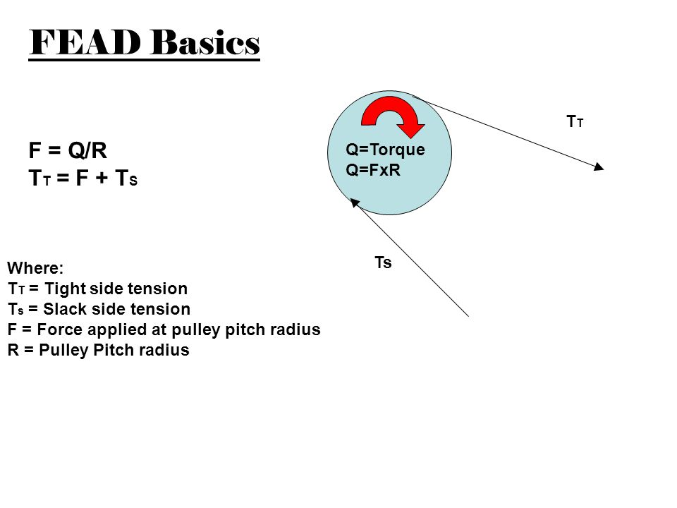 Accessories downstream from the crankshaft will have higher hubloads Q1 Q2 Q4 Q3 T sys T sys + T1 T sys + T1+T2 T sys + T1+T2+T3 T sys + T1+T2+T3+T4 T x = Q x /Pitch radius of pulley