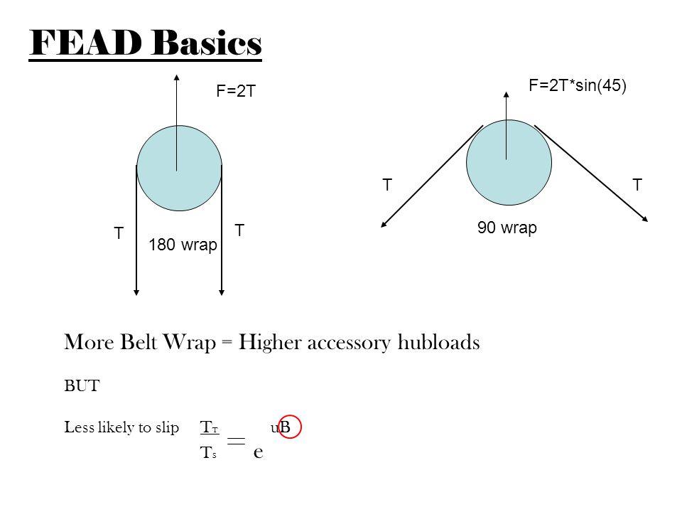 Spec belt length as short as possible for belt installation Belt misinstallation warranty ranks in top 3 causes for FEAD warranty.