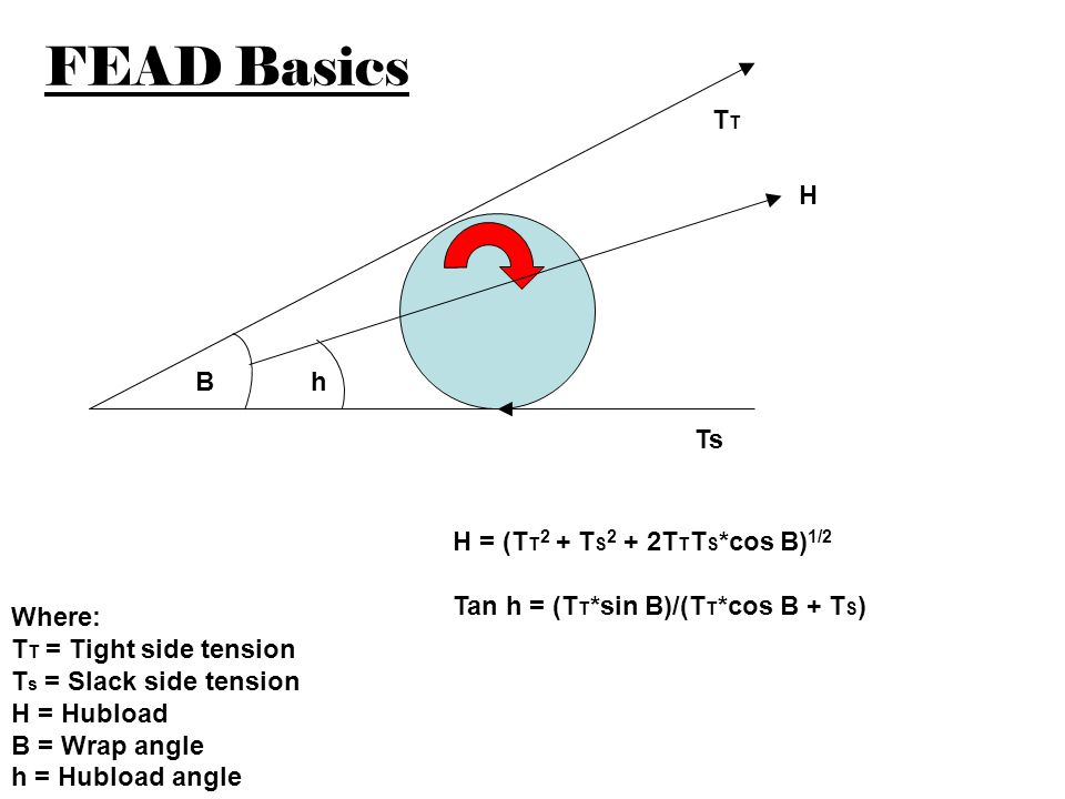 Relative hubload capacities of accessories Alternator - low Idler (6203 bearing) - low Idler (6303 bearing) - low/medium Idler (double row bearing) - medium A/C compressor - medium P/S pump - high Water pump - high