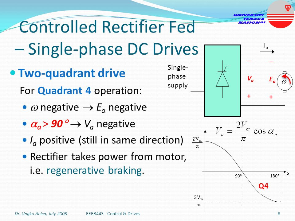 Controlled Rectifier Fed – Single-phase DC Drives Four-quadrant drive Converter 1 for operation in 1 st and 4 th quadrant Converter 2 for operation in 2 nd and 3 rd quadrant Limited to applications up to 15 kW Dr.