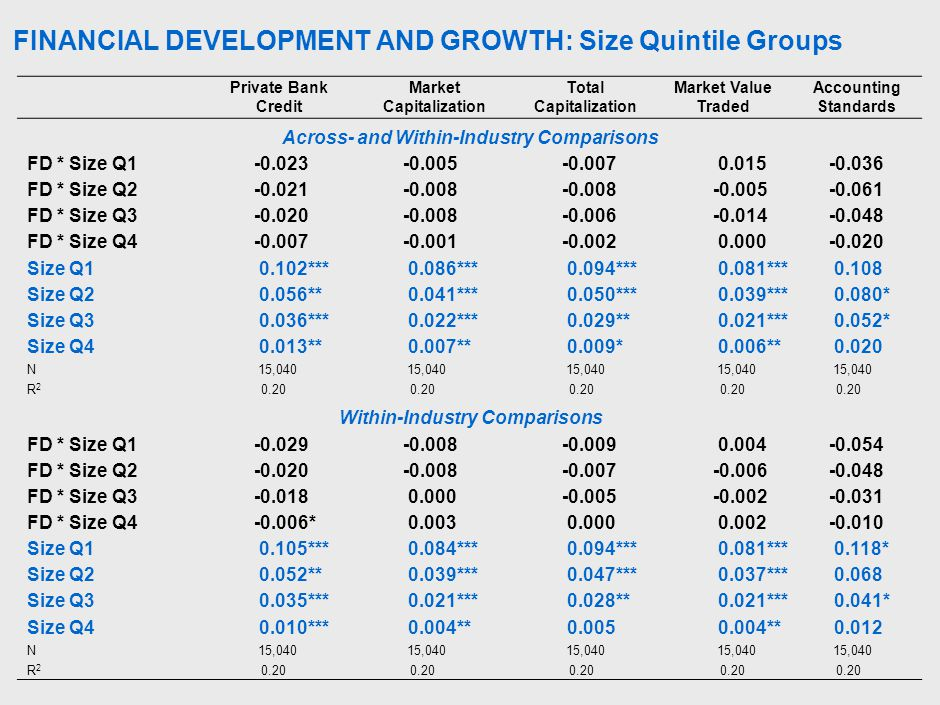 FINANCIAL DEVELOPMENT AND GROWTH: Size Quintile Groups Private Bank Credit Market Capitalization Total Capitalization Market Value Traded Accounting Standards Across- and Within-Industry Comparisons FD * Size Q1-0.023-0.005-0.007 0.015-0.036 FD * Size Q2-0.021-0.008 -0.005-0.061 FD * Size Q3-0.020-0.008-0.006-0.014-0.048 FD * Size Q4-0.007-0.001-0.002 0.000-0.020 Size Q1 0.102*** 0.086*** 0.094*** 0.081*** 0.108 Size Q2 0.056** 0.041*** 0.050*** 0.039*** 0.080* Size Q3 0.036*** 0.022*** 0.029** 0.021*** 0.052* Size Q4 0.013** 0.007** 0.009* 0.006** 0.020 N 15,040 R2R2 0.20 Within-Industry Comparisons FD * Size Q1-0.029-0.008-0.009 0.004-0.054 FD * Size Q2-0.020-0.008-0.007-0.006-0.048 FD * Size Q3-0.018 0.000-0.005-0.002-0.031 FD * Size Q4-0.006* 0.003 0.000 0.002-0.010 Size Q1 0.105*** 0.084*** 0.094*** 0.081*** 0.118* Size Q2 0.052** 0.039*** 0.047*** 0.037*** 0.068 Size Q3 0.035*** 0.021*** 0.028** 0.021*** 0.041* Size Q4 0.010*** 0.004** 0.005 0.004** 0.012 N 15,040 R2R2 0.20