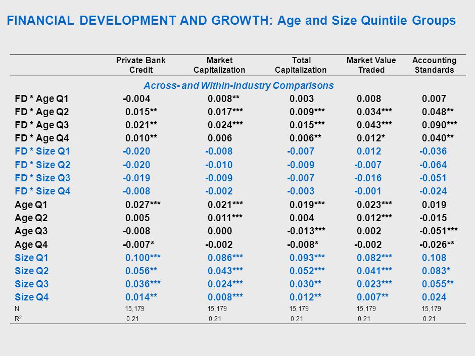 FINANCIAL DEVELOPMENT AND GROWTH: Age and Size Quintile Groups Private Bank Credit Market Capitalization Total Capitalization Market Value Traded Accounting Standards Across- and Within-Industry Comparisons FD * Age Q1-0.004 0.008** 0.003 0.008 0.007 FD * Age Q2 0.015** 0.017*** 0.009*** 0.034*** 0.048** FD * Age Q3 0.021** 0.024*** 0.015*** 0.043*** 0.090*** FD * Age Q4 0.010** 0.006 0.006** 0.012* 0.040** FD * Size Q1-0.020-0.008-0.007 0.012-0.036 FD * Size Q2-0.020-0.010-0.009-0.007-0.064 FD * Size Q3-0.019-0.009-0.007-0.016-0.051 FD * Size Q4-0.008-0.002-0.003-0.001-0.024 Age Q1 0.027*** 0.021*** 0.019*** 0.023*** 0.019 Age Q2 0.005 0.011*** 0.004 0.012***-0.015 Age Q3-0.008 0.000-0.013*** 0.002-0.051*** Age Q4-0.007*-0.002-0.008*-0.002-0.026** Size Q1 0.100*** 0.086*** 0.093*** 0.082*** 0.108 Size Q2 0.056** 0.043*** 0.052*** 0.041*** 0.083* Size Q3 0.036*** 0.024*** 0.030** 0.023*** 0.055** Size Q4 0.014** 0.008*** 0.012** 0.007** 0.024 N 15,179 R2R2 0.21