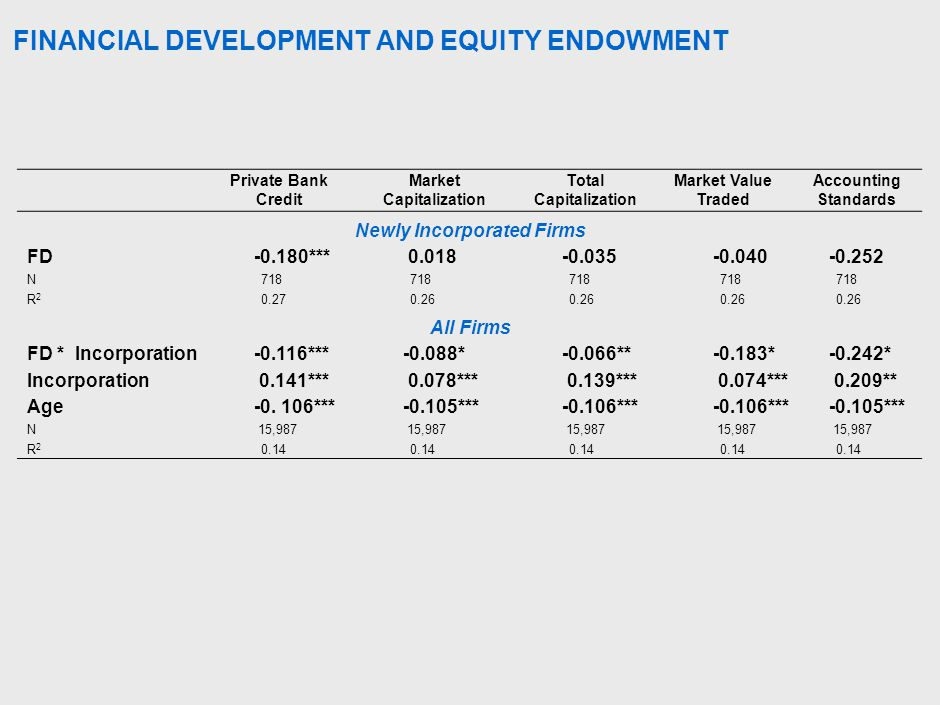FINANCIAL DEVELOPMENT AND EQUITY ENDOWMENT Private Bank Credit Market Capitalization Total Capitalization Market Value Traded Accounting Standards Newly Incorporated Firms FD-0.180*** 0.018-0.035-0.040-0.252 N 718 R2R2 0.27 0.26 All Firms FD * Incorporation-0.116***-0.088*-0.066**-0.183*-0.242* Incorporation 0.141*** 0.078*** 0.139*** 0.074*** 0.209** Age-0.