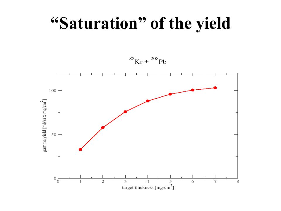 Saturation of the yield