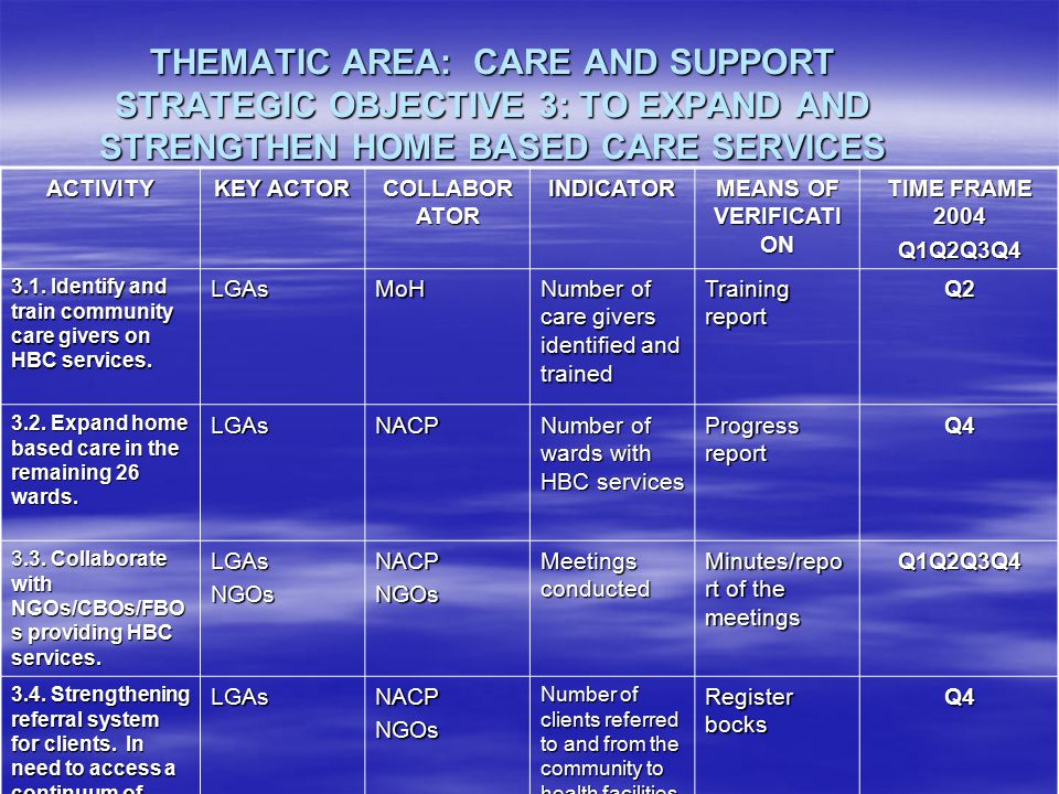 THEMATIC AREA: CARE AND SUPPORT STRATEGIC OBJECTIVE 3: TO EXPAND AND STRENGTHEN HOME BASED CARE SERVICES ACTIVITY KEY ACTOR COLLABOR ATOR INDICATOR MEANS OF VERIFICATI ON TIME FRAME 2004 Q1Q2Q3Q4 3.1.