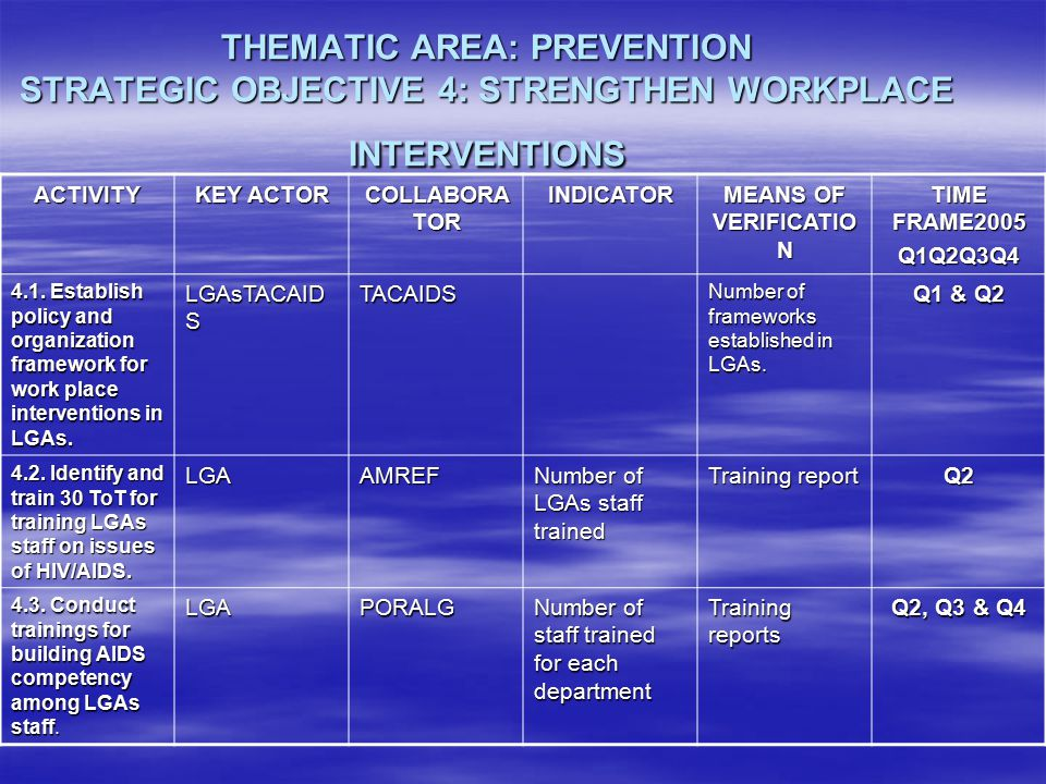 THEMATIC AREA: PREVENTION STRATEGIC OBJECTIVE 4: STRENGTHEN WORKPLACE INTERVENTIONS ACTIVITY KEY ACTOR COLLABORA TOR INDICATOR MEANS OF VERIFICATIO N