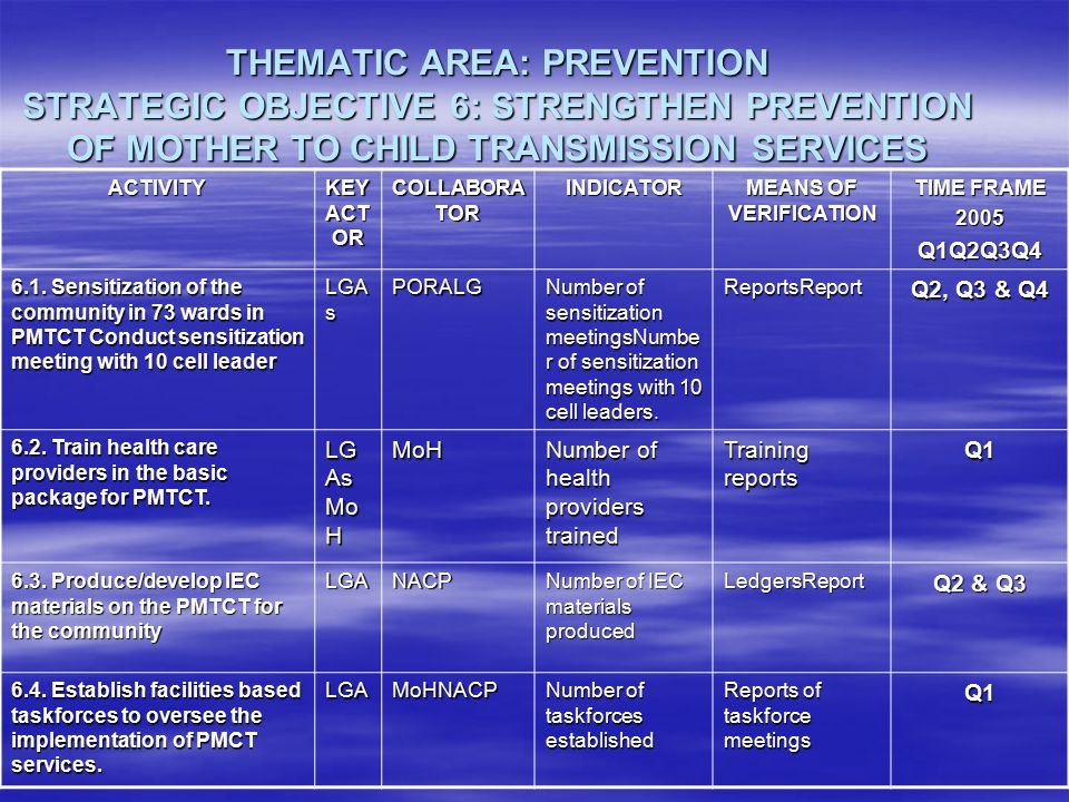 THEMATIC AREA: PREVENTION STRATEGIC OBJECTIVE 6: STRENGTHEN PREVENTION OF MOTHER TO CHILD TRANSMISSION SERVICES ACTIVITY KEY ACT OR COLLABORA TOR INDI