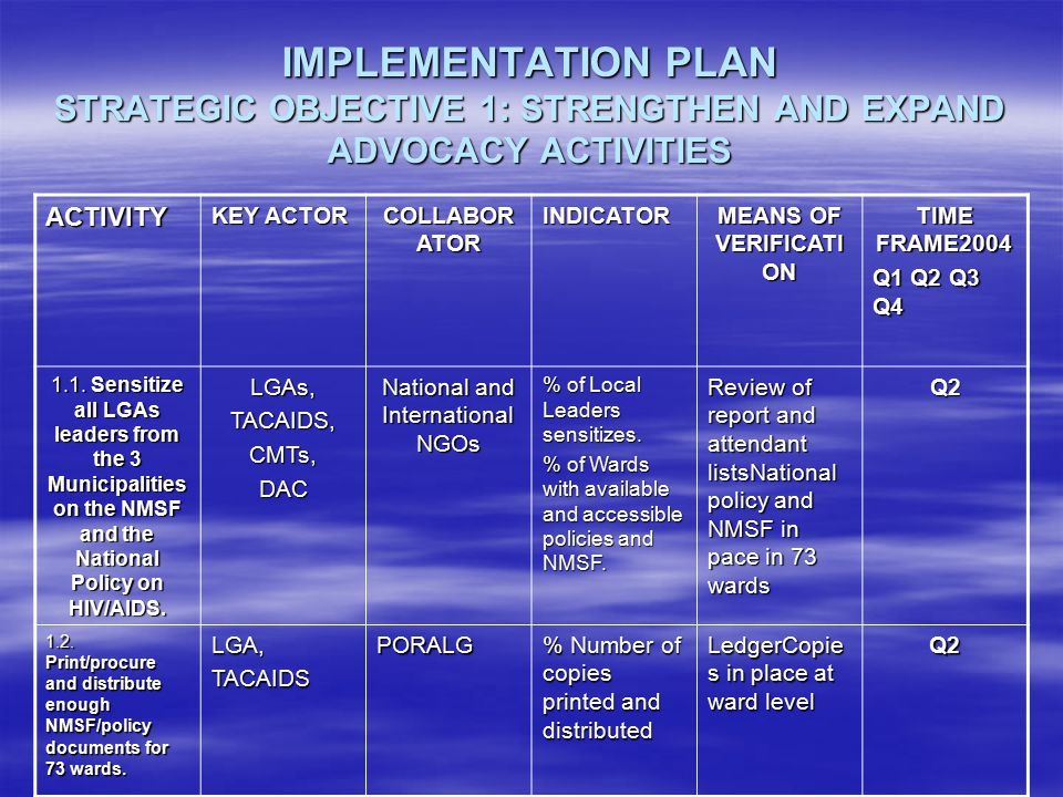 IMPLEMENTATION PLAN STRATEGIC OBJECTIVE 1: STRENGTHEN AND EXPAND ADVOCACY ACTIVITIES ACTIVITY KEY ACTOR COLLABOR ATOR INDICATOR MEANS OF VERIFICATI ON