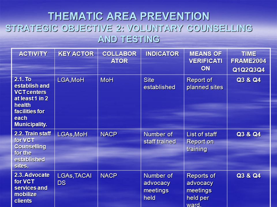 THEMATIC AREA PREVENTION STRATEGIC OBJECTIVE 2: VOLUNTARY COUNSELLING AND TESTING ACTIVITY KEY ACTOR COLLABOR ATOR INDICATOR MEANS OF VERIFICATI ON TIME FRAME2004 Q1Q2Q3Q4 2.1.