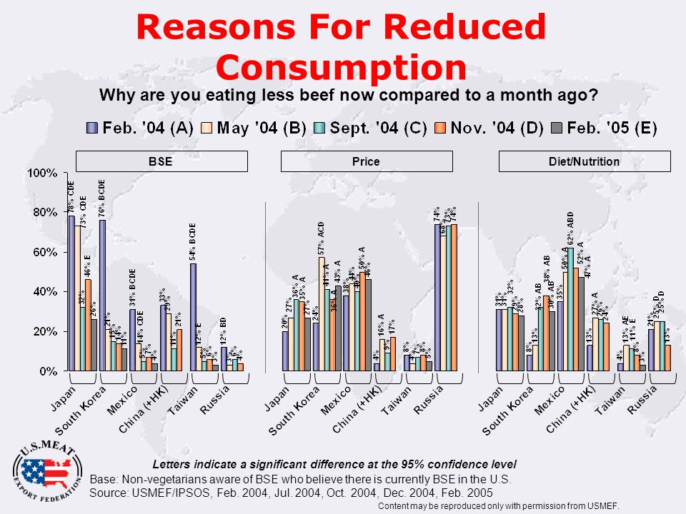 Reasons For Reduced Consumption Base: Non-vegetarians aware of BSE who believe there is currently BSE in the U.S.
