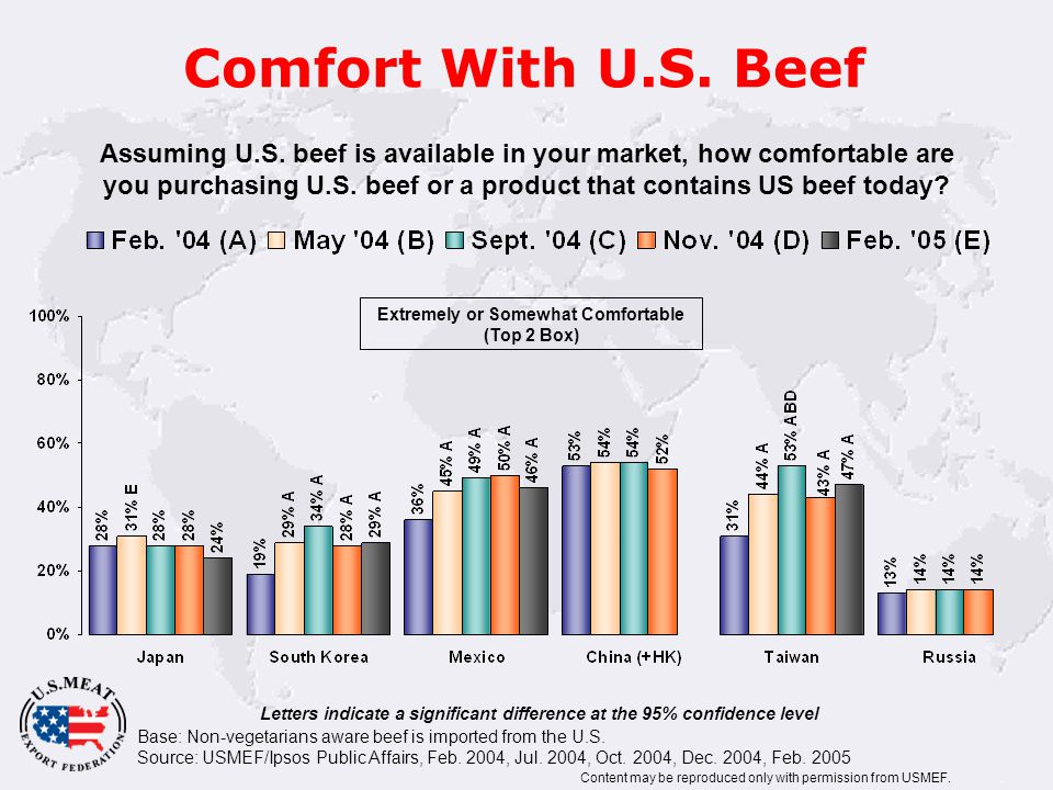 Comfort With U.S. Beef Base: Non-vegetarians aware beef is imported from the U.S.