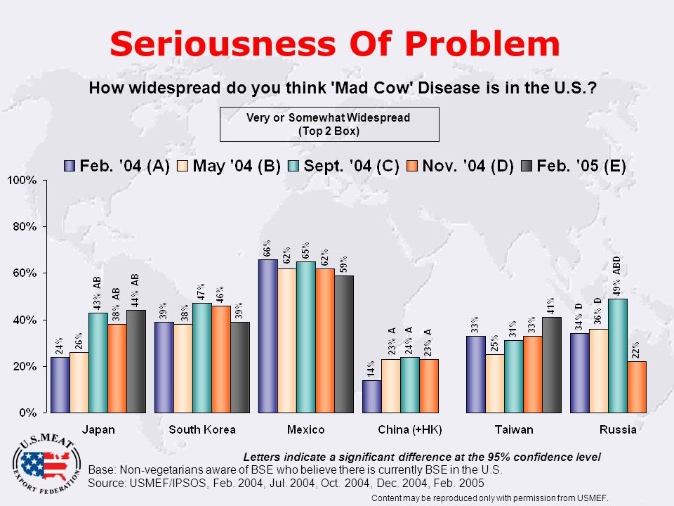 Seriousness Of Problem Base: Non-vegetarians aware of BSE who believe there is currently BSE in the U.S.
