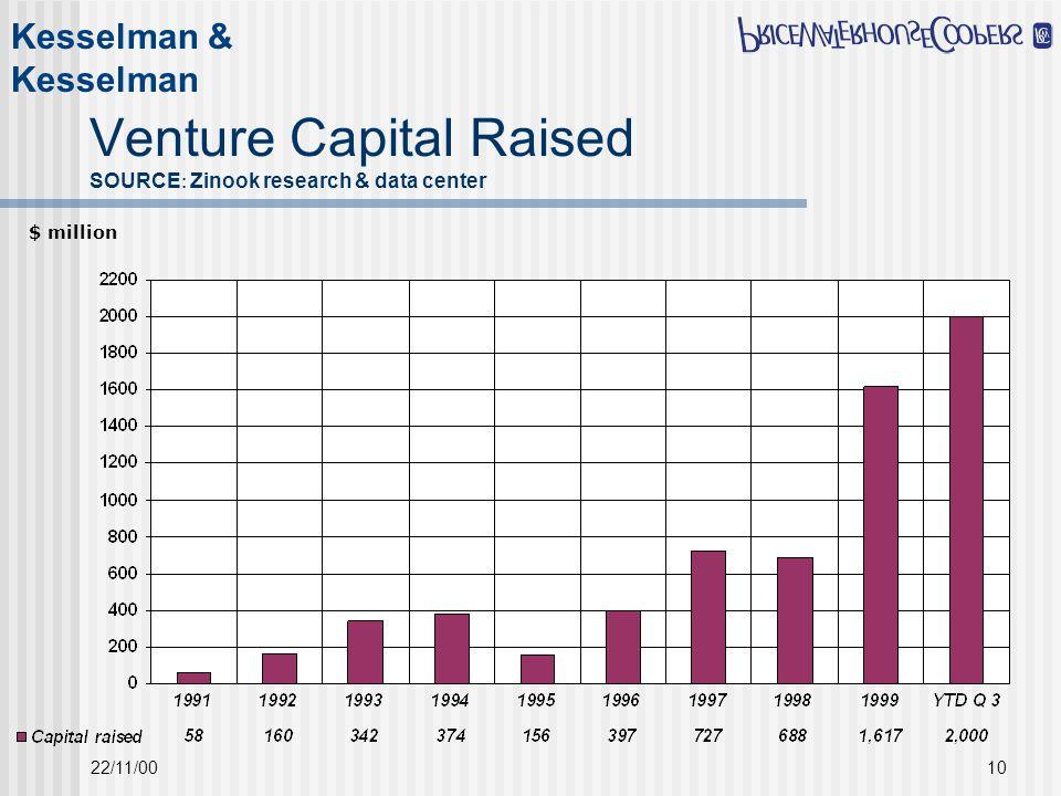 22/11/0010 $ million Venture Capital Raised SOURCE : Zinook research & data center