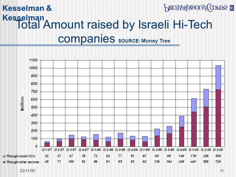 Kesselman & Kesselman 22/11/0011 Total Amount raised by Israeli Hi-Tech companies SOURCE : Money Tree