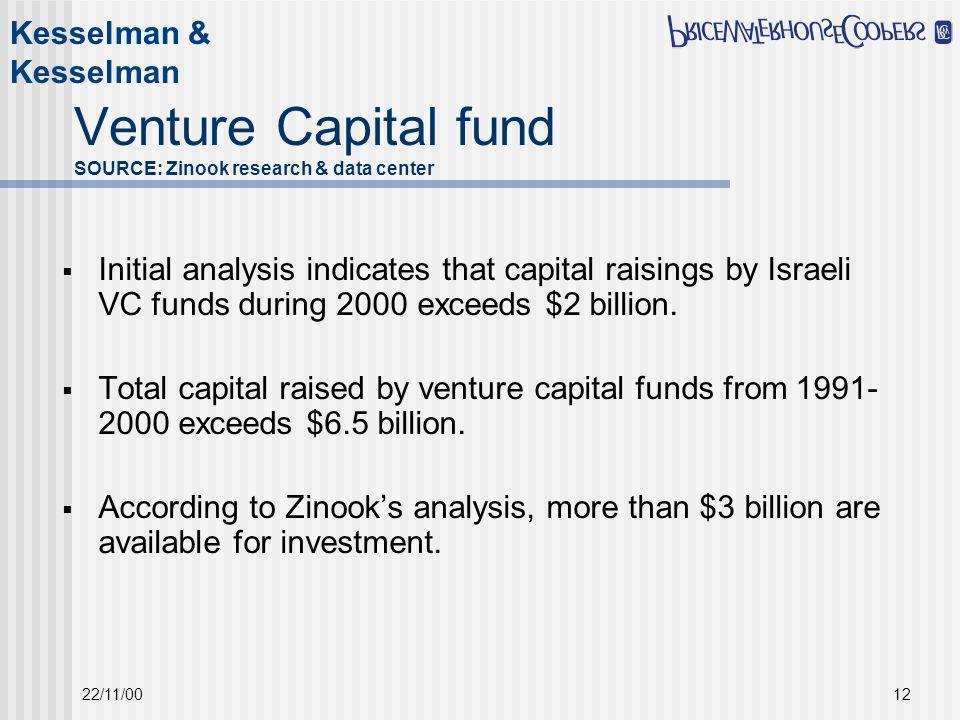 Kesselman & Kesselman 22/11/0012 Venture Capital fund SOURCE: Zinook research & data center  Initial analysis indicates that capital raisings by Israeli VC funds during 2000 exceeds $2 billion.