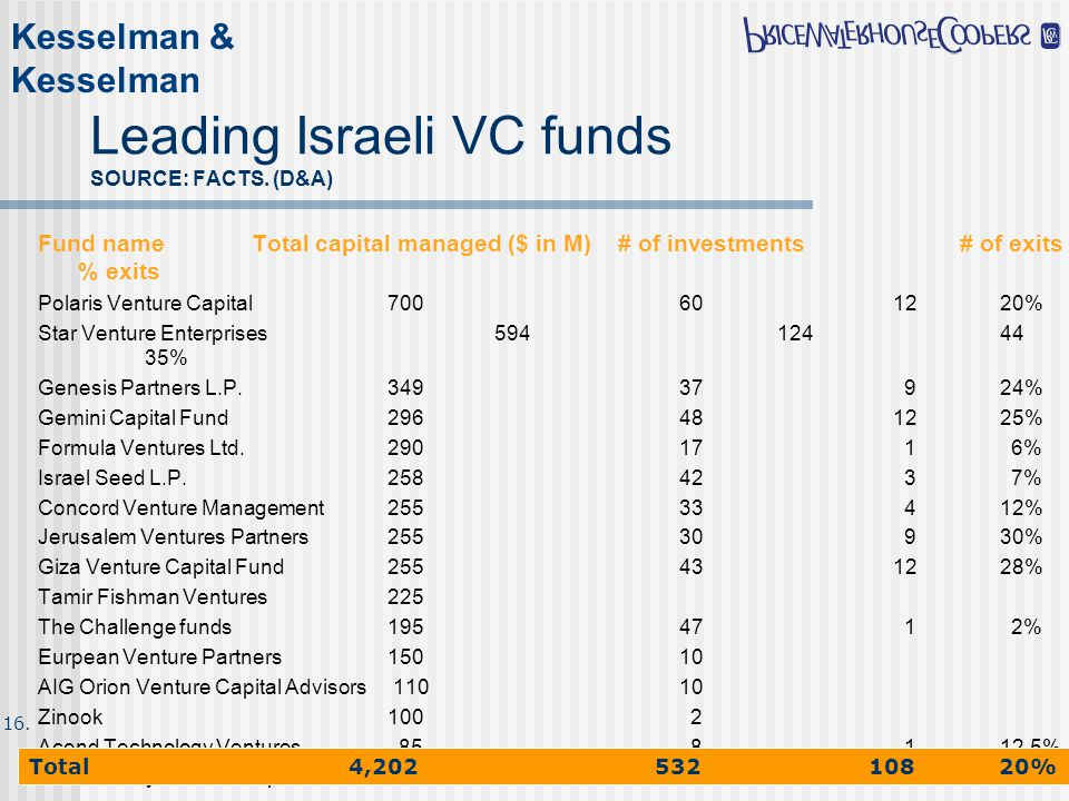 Kesselman & Kesselman 22/11/0013 Leading Israeli VC funds SOURCE: FACTS. (D&A) Fund nameTotal capital managed ($ in M) # of investments # of exits % e