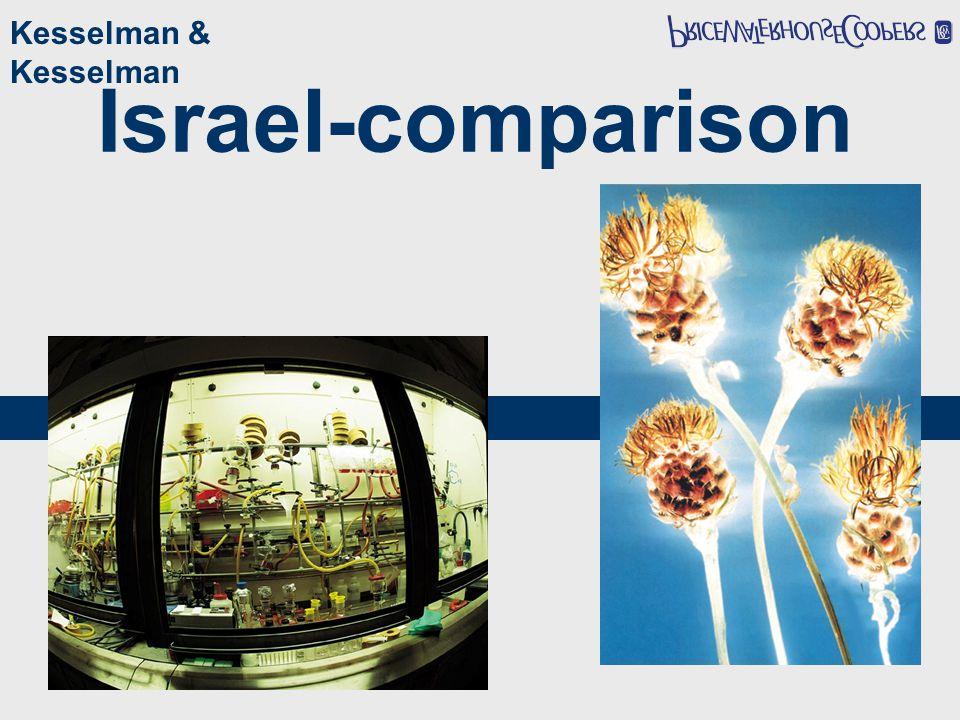 Israel-comparison Kesselman & Kesselman