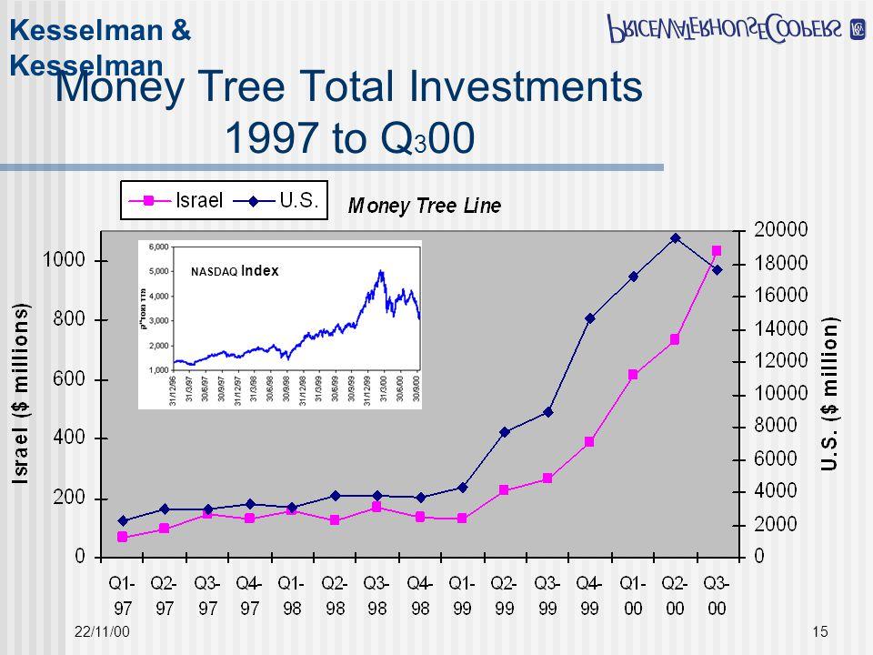 22/11/0015 Money Tree Total Investments 1997 to Q 3 00 NASDAQ Index