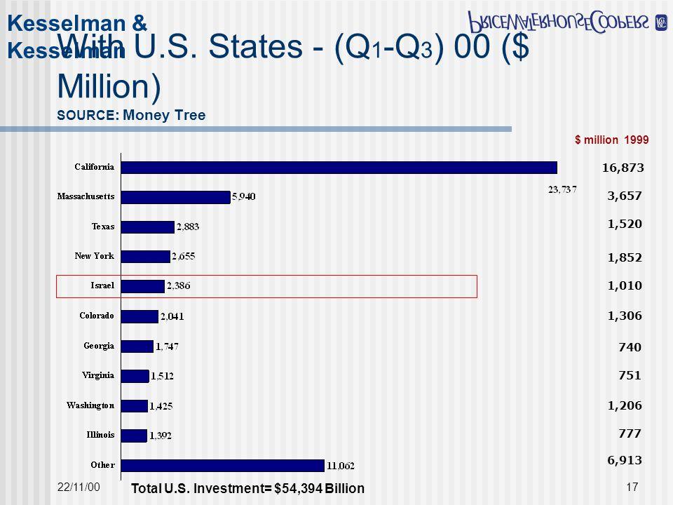 Kesselman & Kesselman 22/11/0017 With U.S.