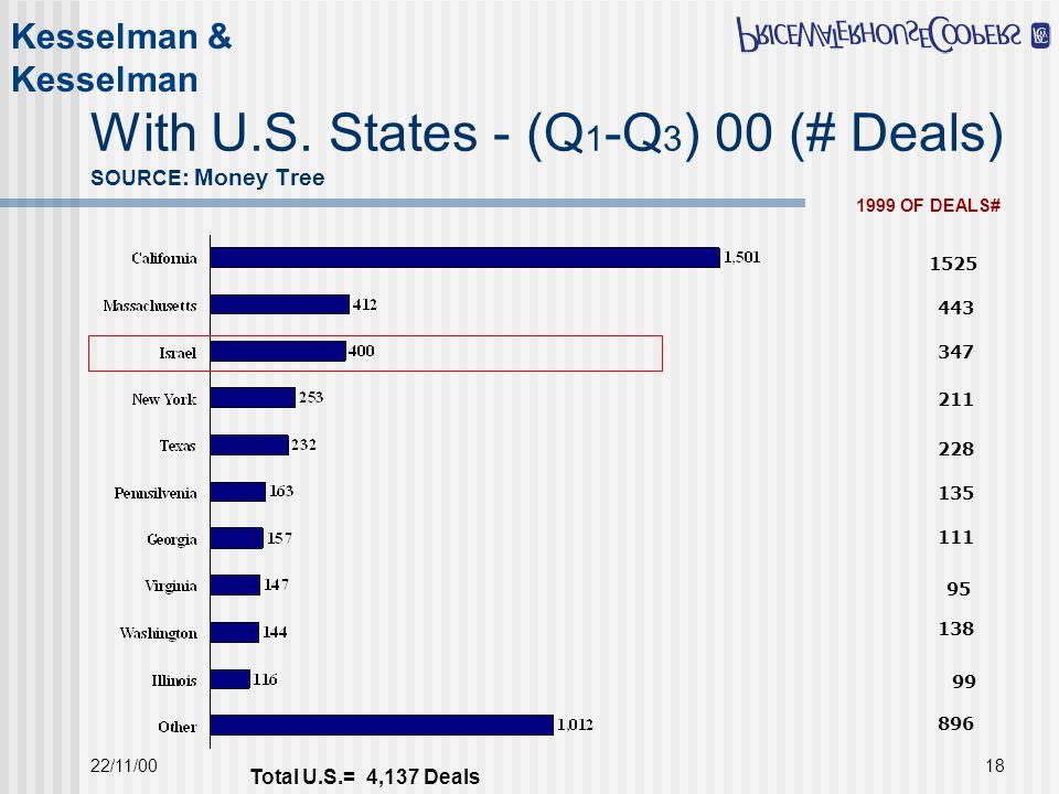Kesselman & Kesselman 22/11/0018 With U.S.