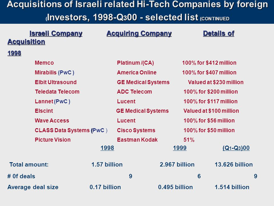 Acquisitions of Israeli related Hi-Tech Companies by foreign Investors, 1998-Q 3 00 - selected list (CONTINUED ( Investors, 1998-Q 3 00 - selected list (CONTINUED Israeli Company Acquiring Company Details of Acquisition 1998 Memco Platinum /(CA) 100% for $412 million Mirabilis (PwC ) America Online 100% for $407 million Elbit Ultrasound GE Medical Systems Valued at $230 million Teledata TelecomADC Telecom 100% for $200 million Lannet (PwC ) Lucent 100% for $117 million Elscint GE Medical Systems Valued at $100 million Wave AccessLucent 100% for $56 million ( CLASS Data Systems (PwC ) Cisco Systems 100% for $50 million Picture VisionEastman Kodak 51% 1998 1999 (Q 1 -Q 3 )00 Total amount : 1.57 billion 2.967 billion 13.626 billion # 0f deals 9 69 Average deal size0.17 billion 0.495 billion 1.514 billion