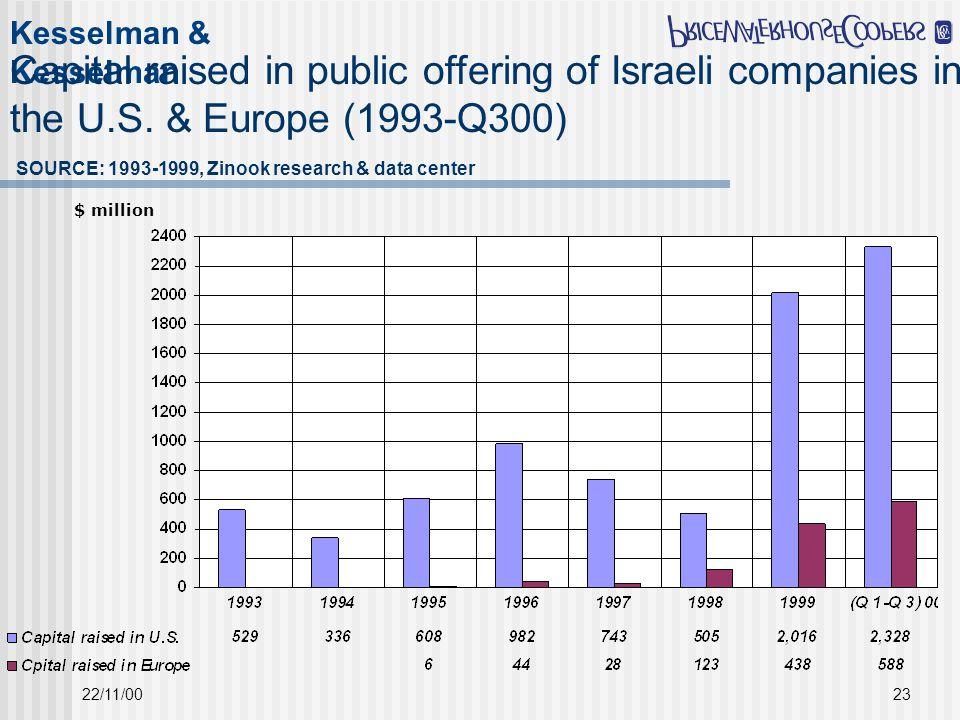 Kesselman & Kesselman 22/11/0023 Capital raised in public offering of Israeli companies in the U.S. & Europe (1993-Q300) SOURCE: 1993-1999, Zinook res