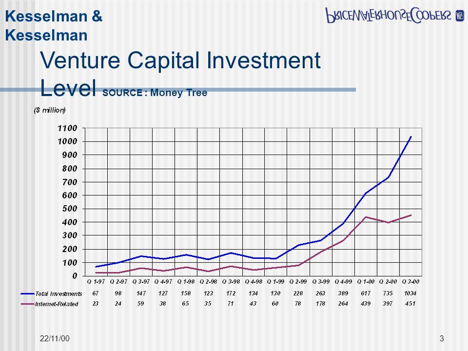 Kesselman & Kesselman 22/11/003 Venture Capital Investment Level SOURCE : Money Tree
