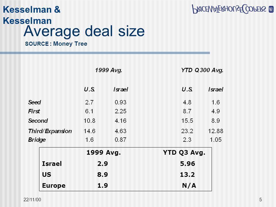 Kesselman & Kesselman 22/11/005 Average deal size SOURCE : Money Tree 1999 Avg.