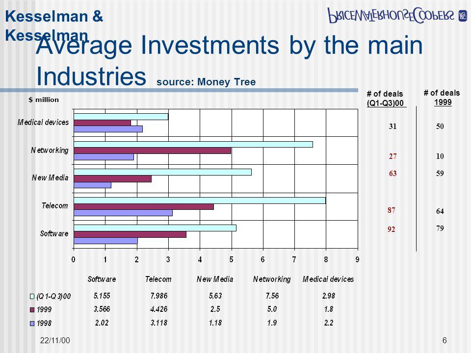Kesselman & Kesselman 22/11/006 Average Investments by the main Industries source: Money Tree $ million # of deals 1999 # of deals (Q1-Q3)00 31 27 63 50 10 59 87 92 64 79