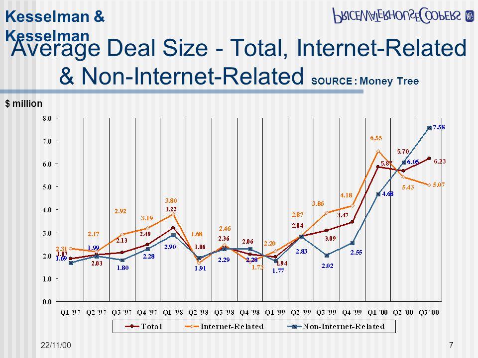 Kesselman & Kesselman 22/11/007 Average Deal Size - Total, Internet-Related & Non-Internet-Related SOURCE : Money Tree $ million