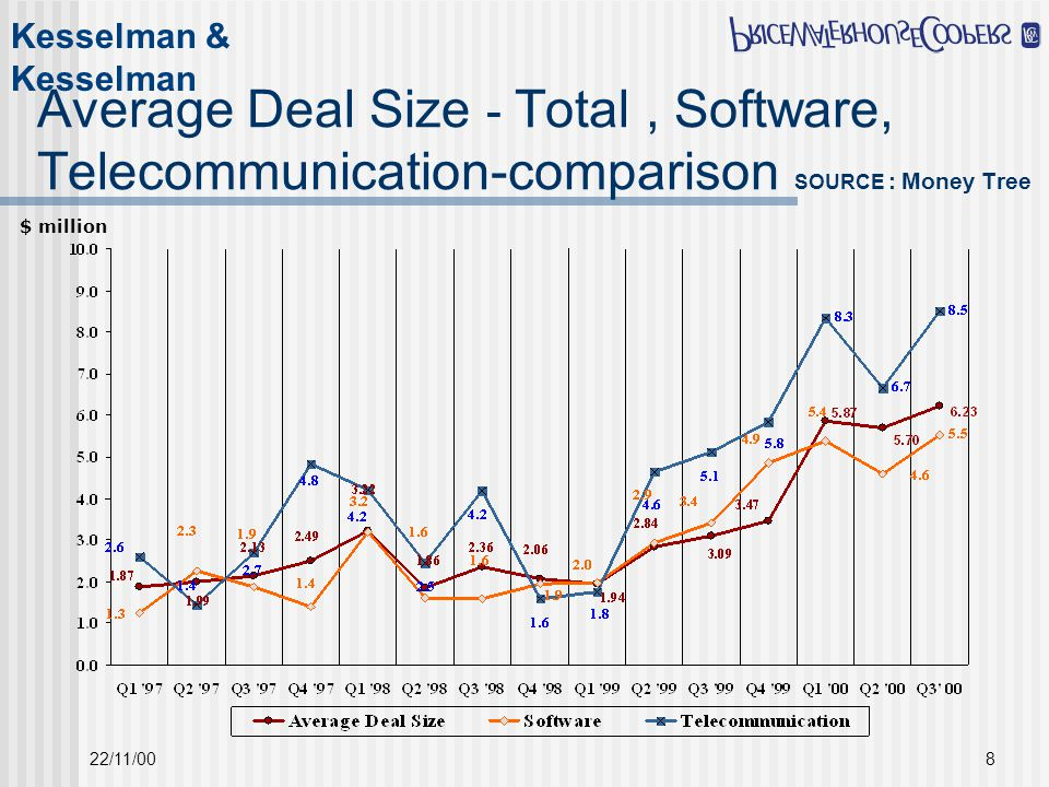 Kesselman & Kesselman 22/11/008 Average Deal Size - Total, Software, Telecommunication-comparison SOURCE : Money Tree $ million