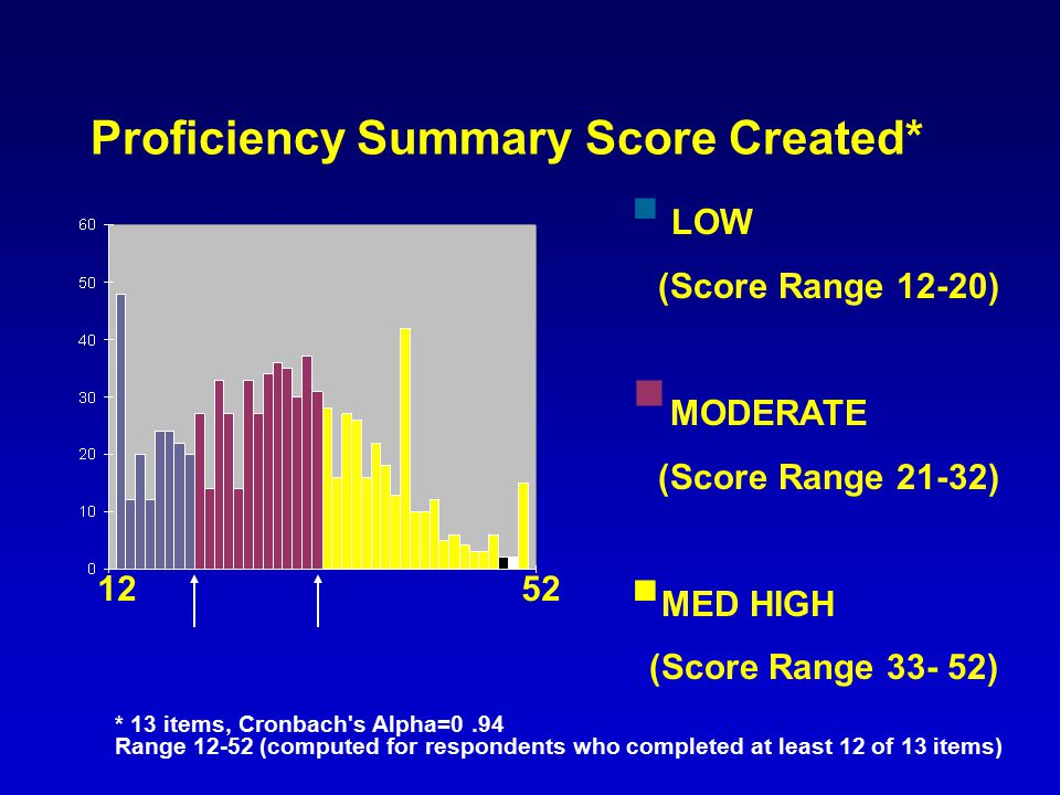 Proficiency Summary Score Created* * 13 items, Cronbach's Alpha=0.94 Range 12-52 (computed for respondents who completed at least 12 of 13 items)  LO