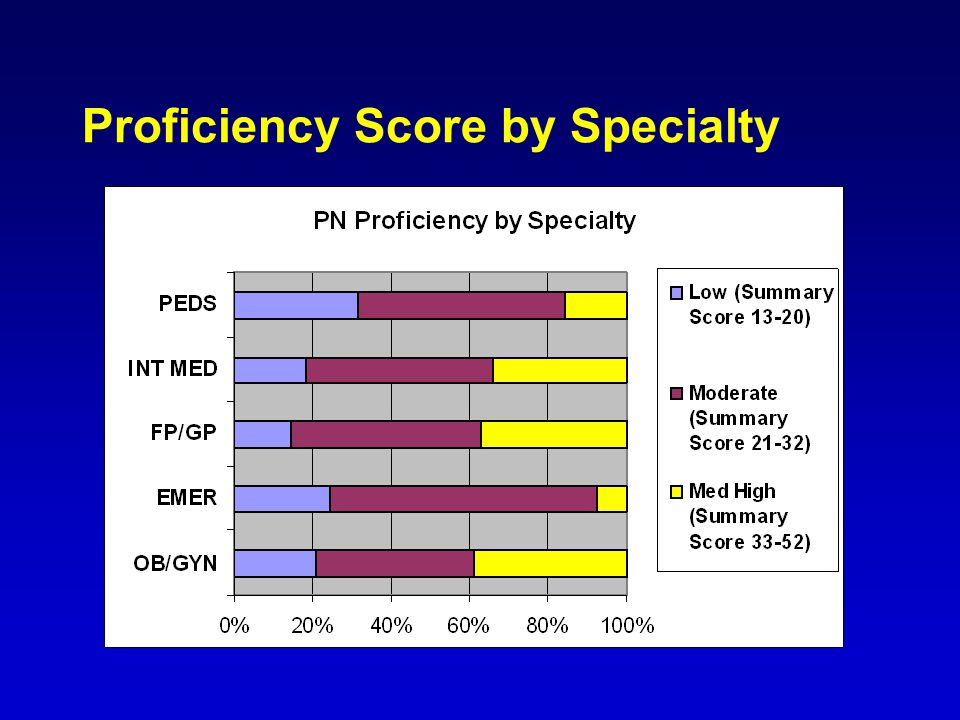 Proficiency Score by Specialty