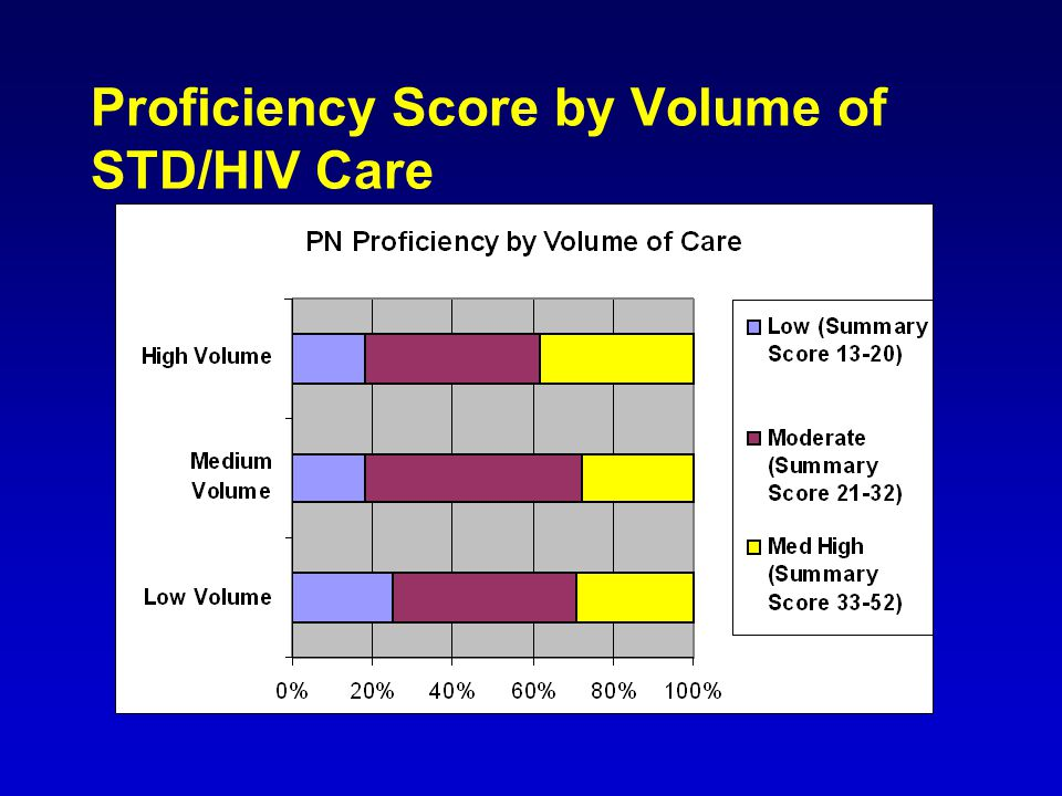 Proficiency Score by Volume of STD/HIV Care