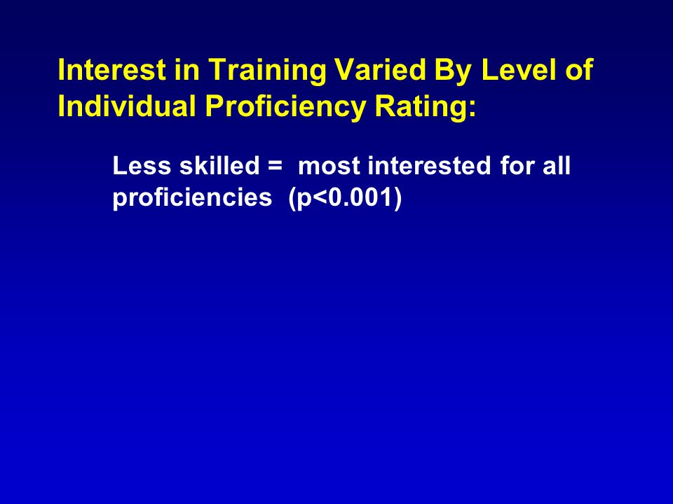 Interest in Training Varied By Level of Individual Proficiency Rating: Less skilled = most interested for all proficiencies (p<0.001)