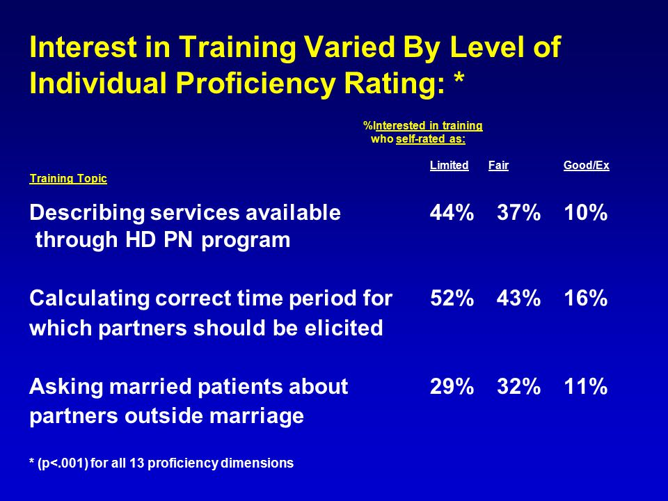 Interest in Training Varied By Level of Individual Proficiency Rating: * %Interested in training who self-rated as: Limited FairGood/Ex Training Topic