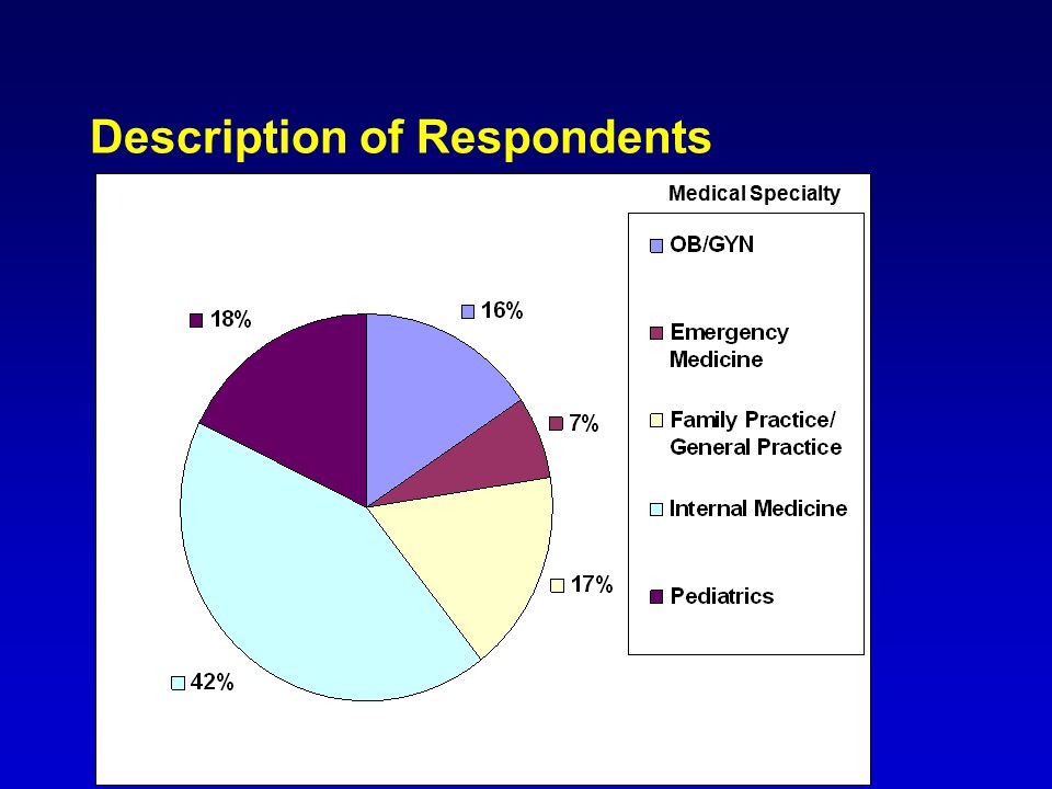 Description of Respondents