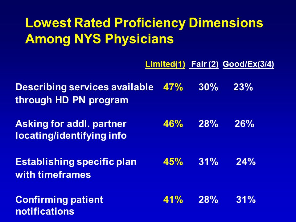 Lowest Rated Proficiency Dimensions Among NYS Physicians Limited(1) Fair (2)Good/Ex(3/4) Describing services available47% 30% 23% through HD PN progra