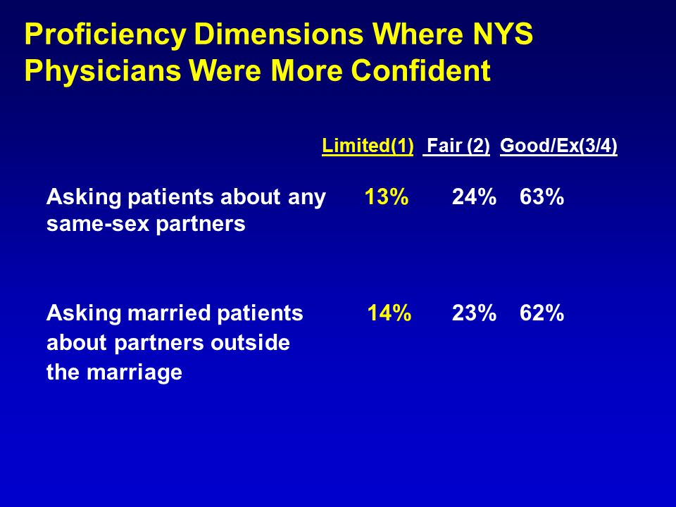 Proficiency Dimensions Where NYS Physicians Were More Confident Limited(1) Fair (2) Good/Ex(3/4) Asking patients about any 13%24%63% same-sex partners