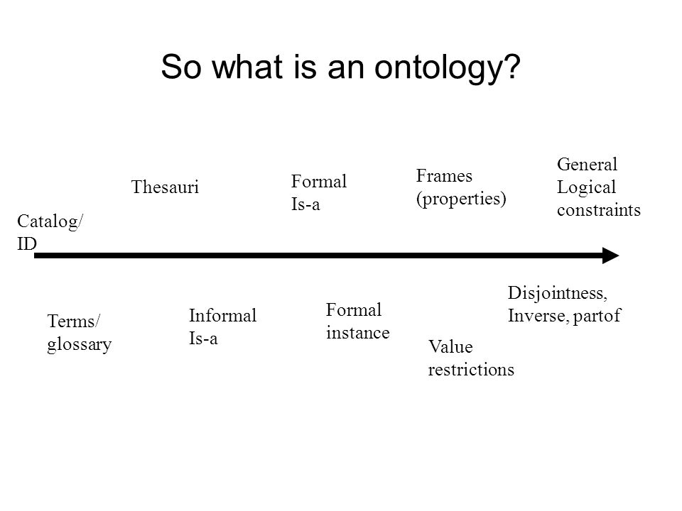 So what is an ontology.