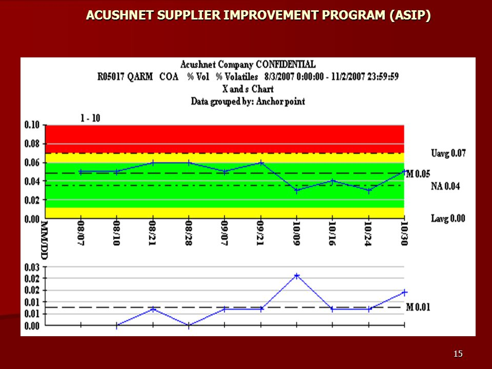 15 ACUSHNET SUPPLIER IMPROVEMENT PROGRAM (ASIP)