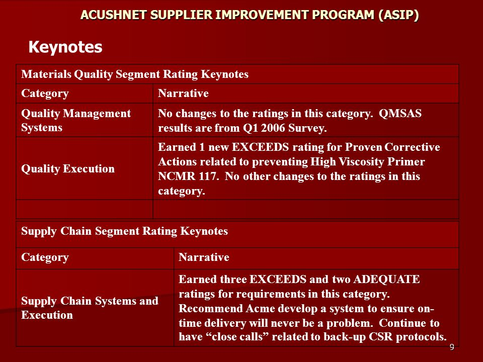 9 ACUSHNET SUPPLIER IMPROVEMENT PROGRAM (ASIP) Materials Quality Segment Rating Keynotes CategoryNarrative Quality Management Systems No changes to the ratings in this category.